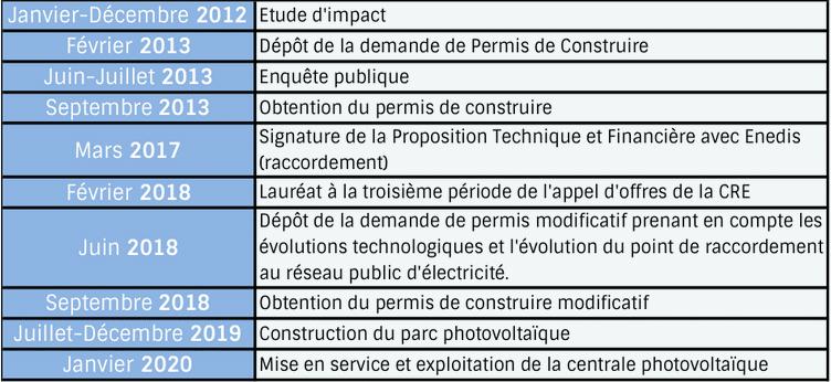 Processus de mise en place du projet Baywa sur la commune de Varennes-sur-Allier.