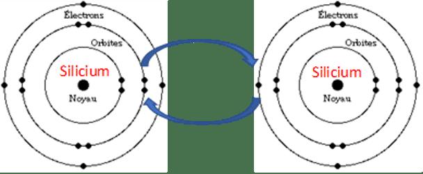 Electrons et atomes de Silicium, échange de charges négatives et positives.