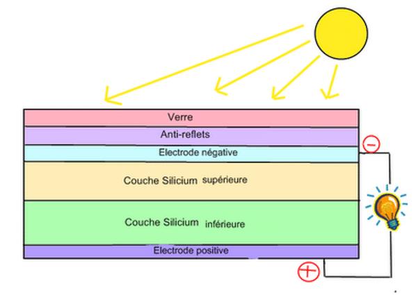 Décomposition panneaux photovoltaïques et explication de fonctionnement.